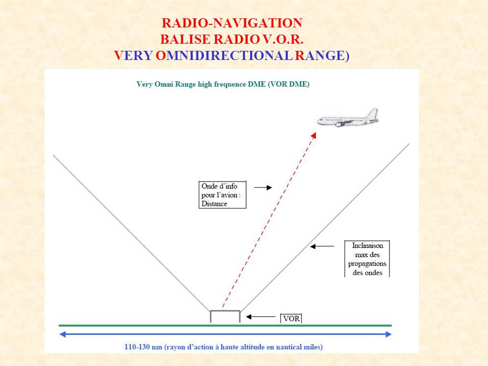 RADIO-NAVIGATION BALISE RADIO V.O.R. VERY OMNIDIRECTIONAL RANGE)