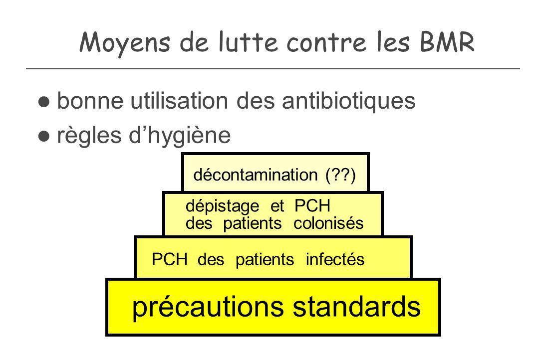 Moyens de lutte contre les BMR