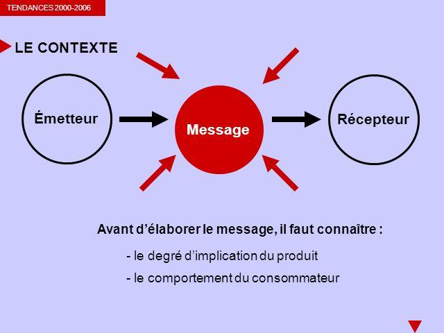 LE CONTEXTE Émetteur Récepteur Message