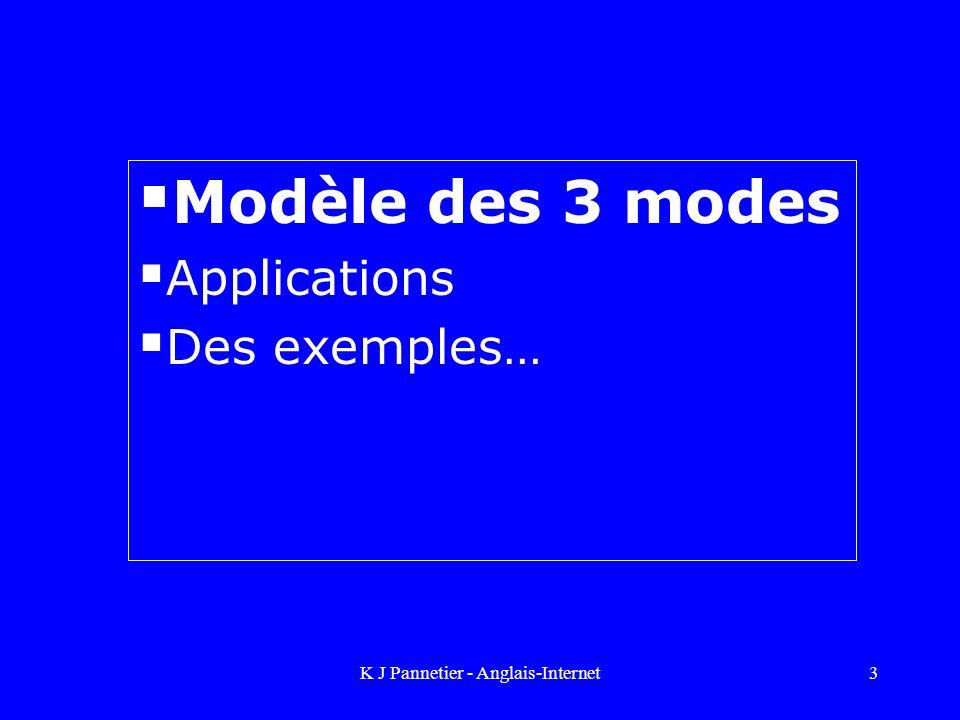 Modèle des 3 modes Applications Des exemples…