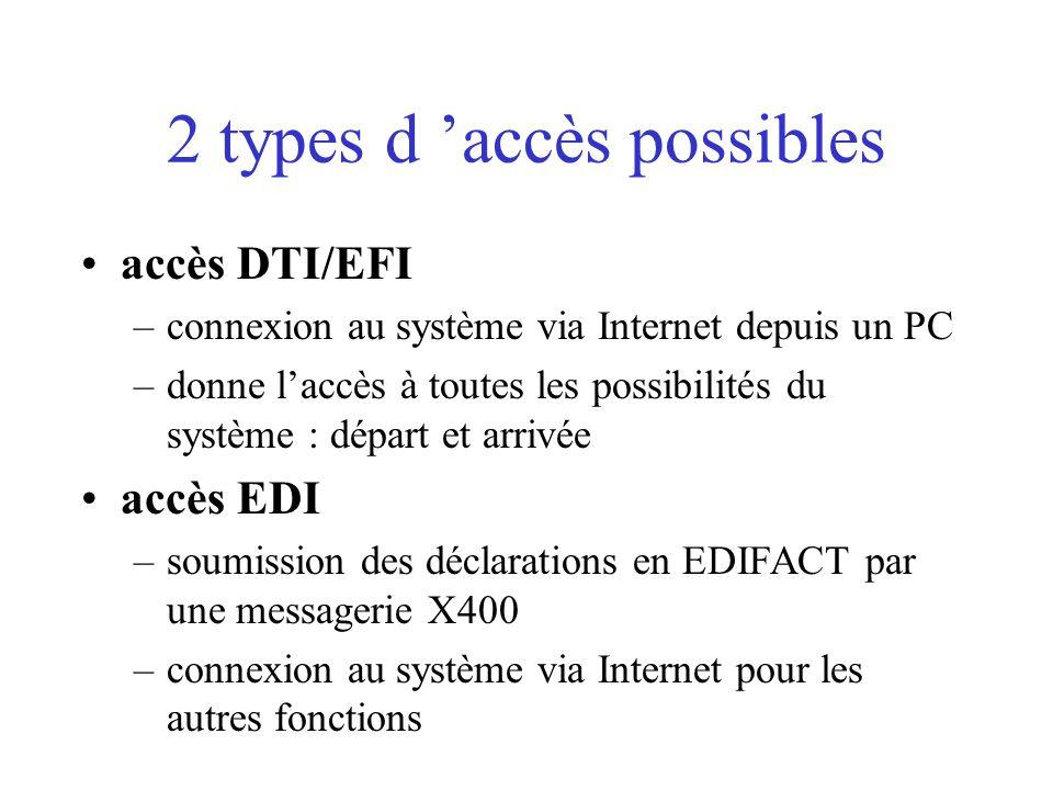 2 types d 'accès possibles