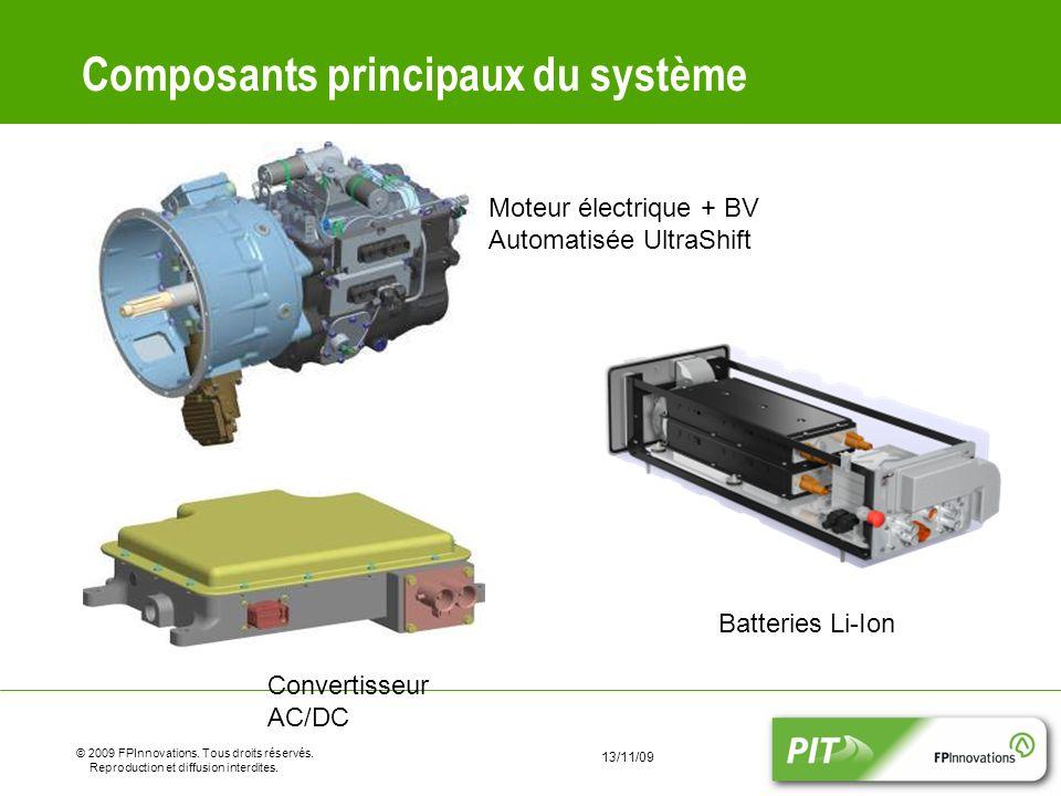 Composants principaux du système