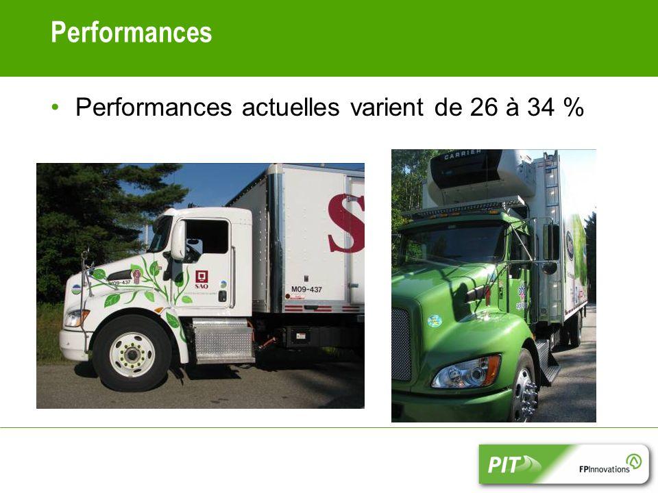 Performances Performances actuelles varient de 26 à 34 %
