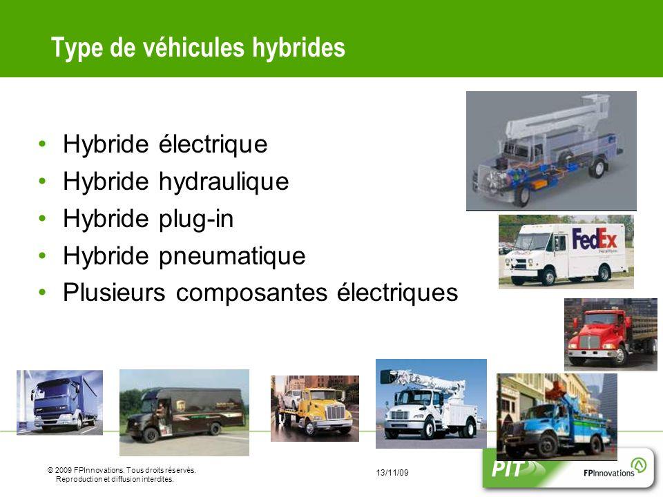 Type de véhicules hybrides