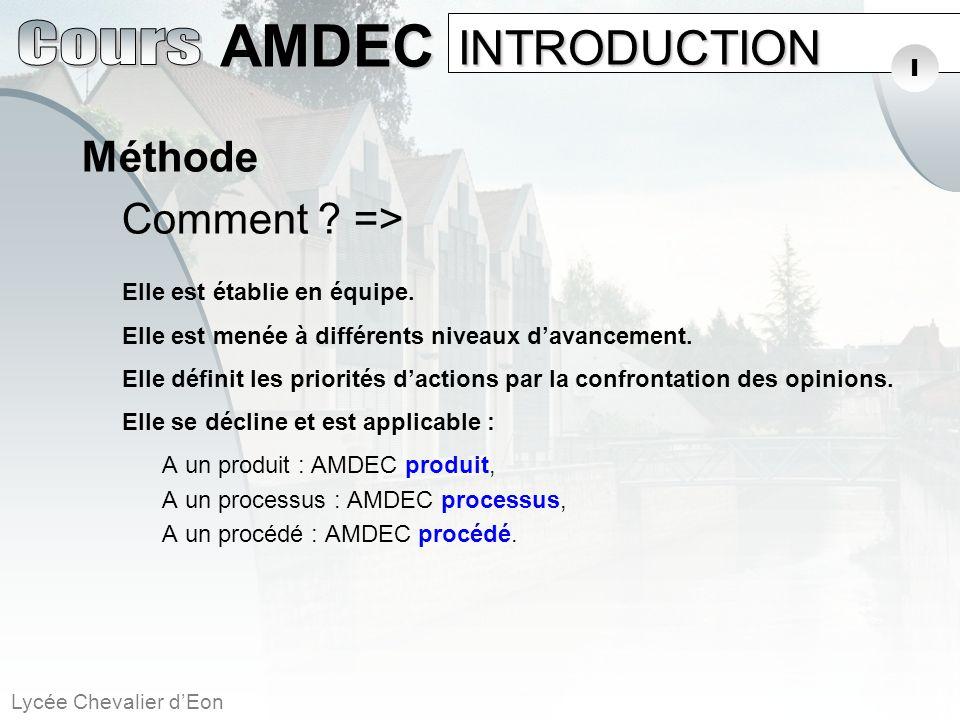 INTRODUCTION Méthode I Comment => Elle est établie en équipe.