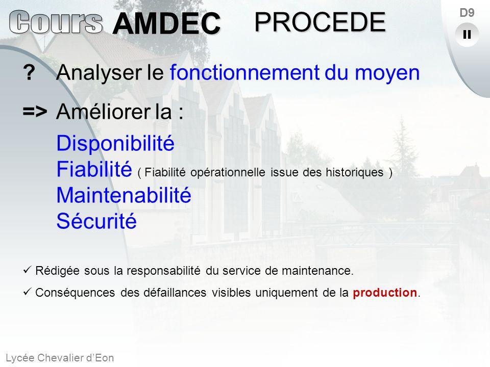 PROCEDE Analyser le fonctionnement du moyen => Améliorer la :