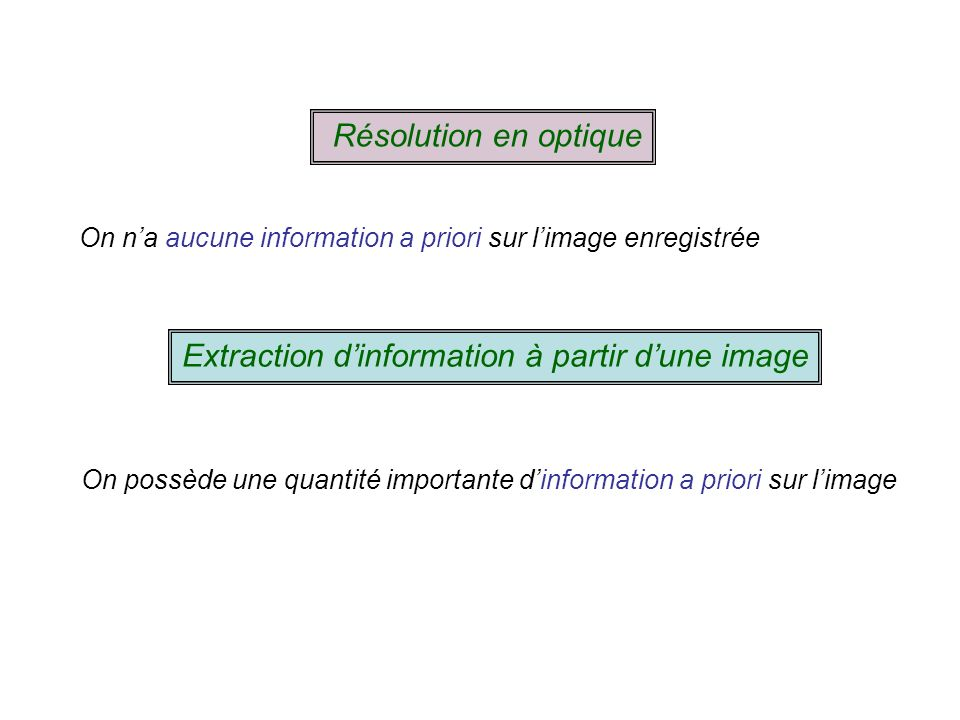 Extraction d'information à partir d'une image