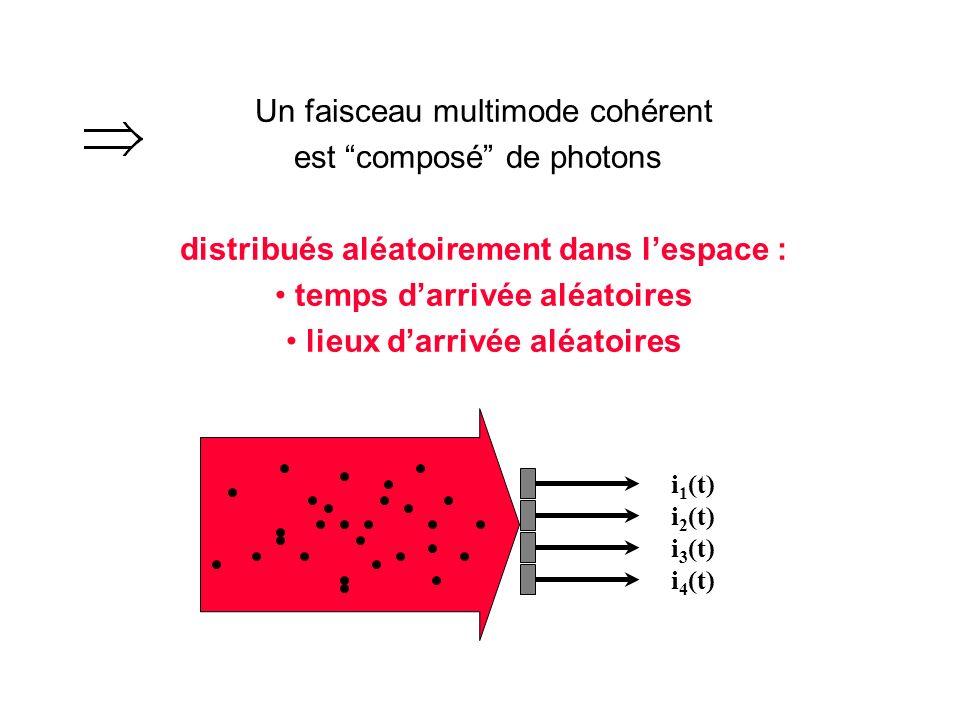 Un faisceau multimode cohérent est composé de photons