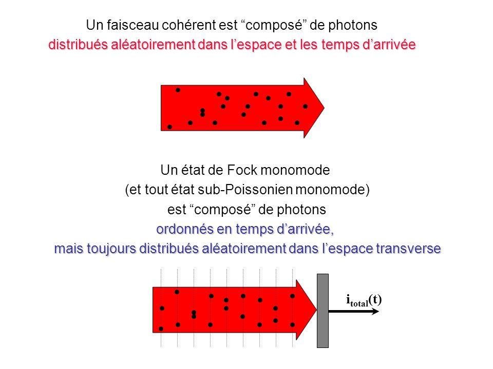 Un faisceau cohérent est composé de photons