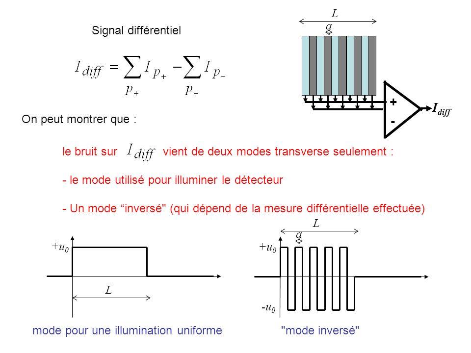 + Idiff - L a Signal différentiel On peut montrer que :
