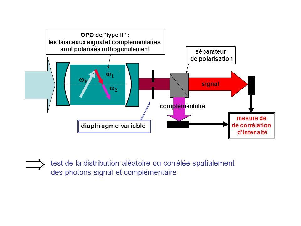 les faisceaux signal et complémentaires sont polarisés orthogonalement
