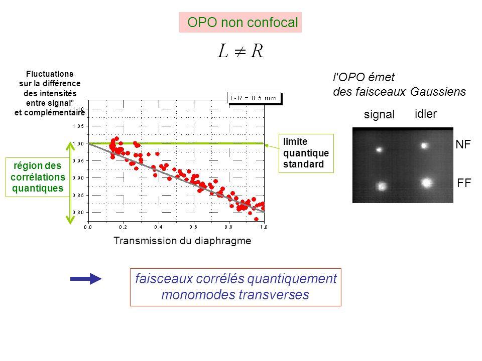faisceaux corrélés quantiquement monomodes transverses