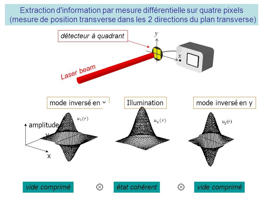 Extraction d information par mesure différentielle sur quatre pixels