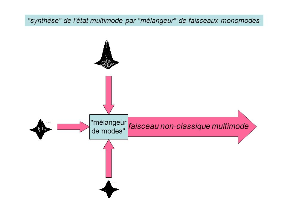faisceau non-classique multimode