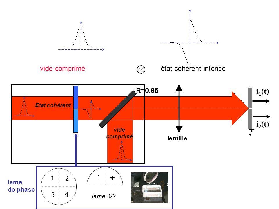 i1(t) light beam i2(t) vide comprimé état cohérent intense R=0.95
