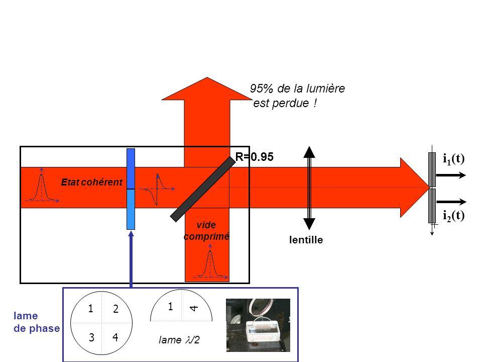 i1(t) light beam i2(t) 95% de la lumière est perdue ! R=0.95 lentille