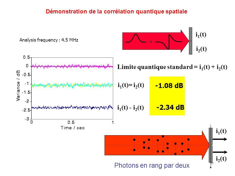 Limite quantique standard = i1(t) + i2(t)