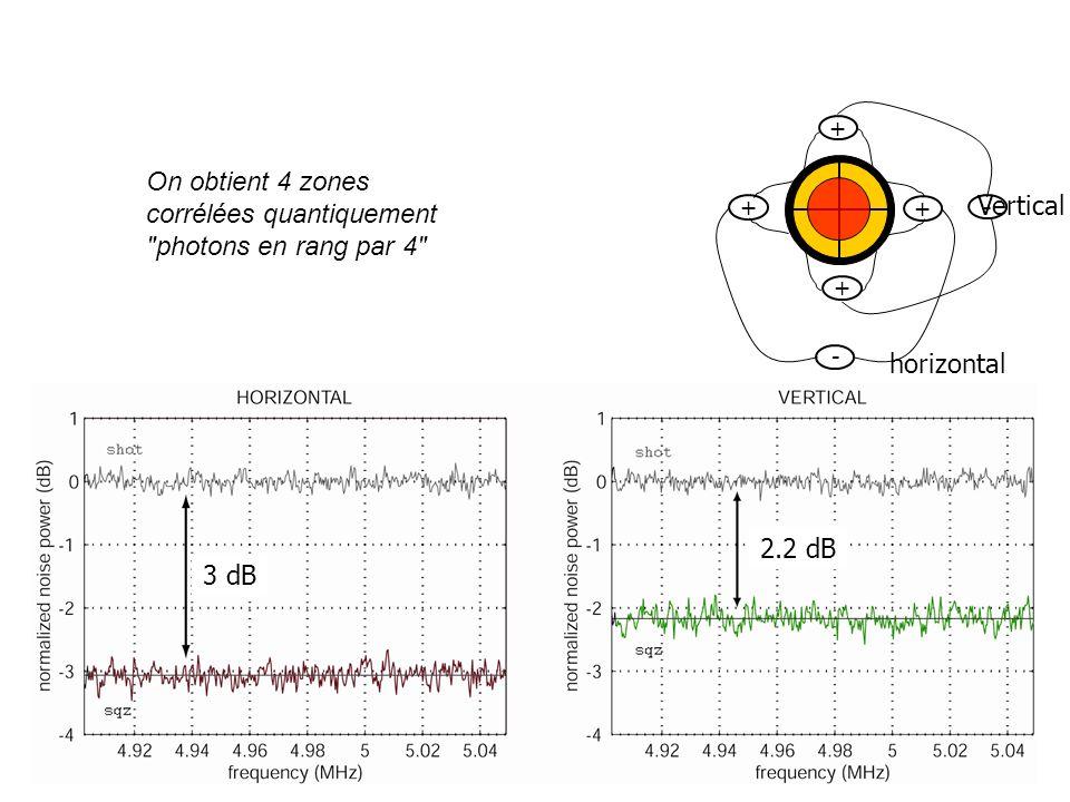 corrélées quantiquement photons en rang par 4 Vertical