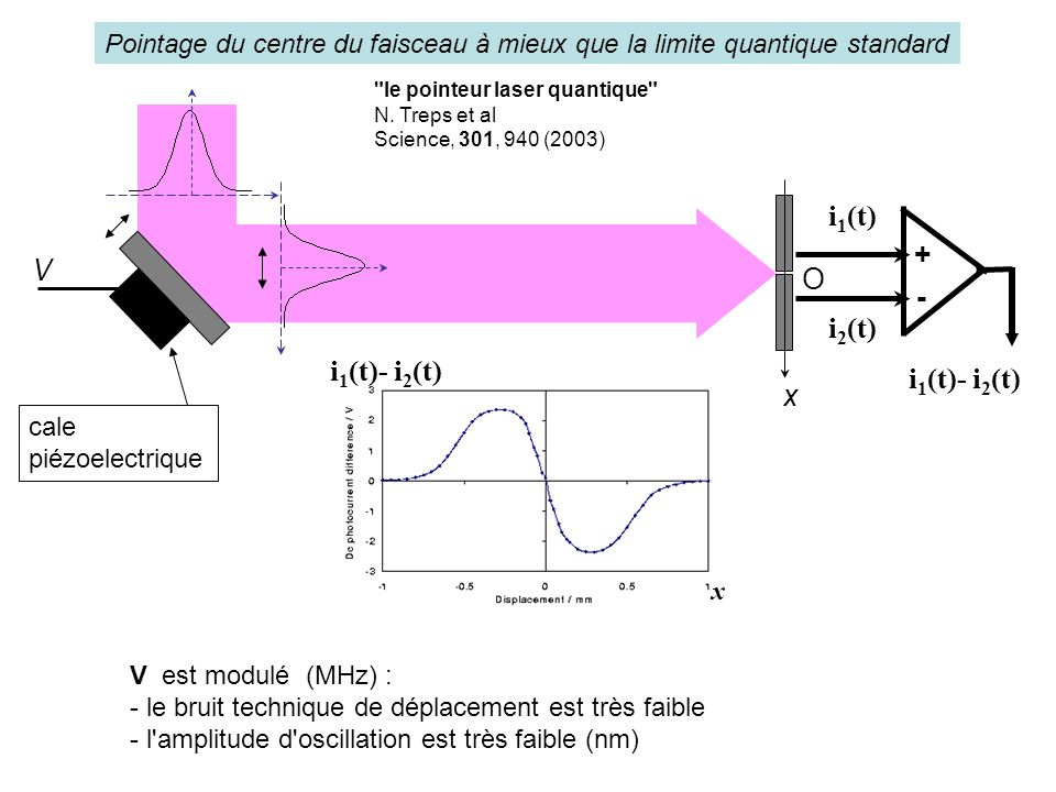 i1(t) + V light beam O - i2(t) i1(t)- i2(t) i1(t)- i2(t) x