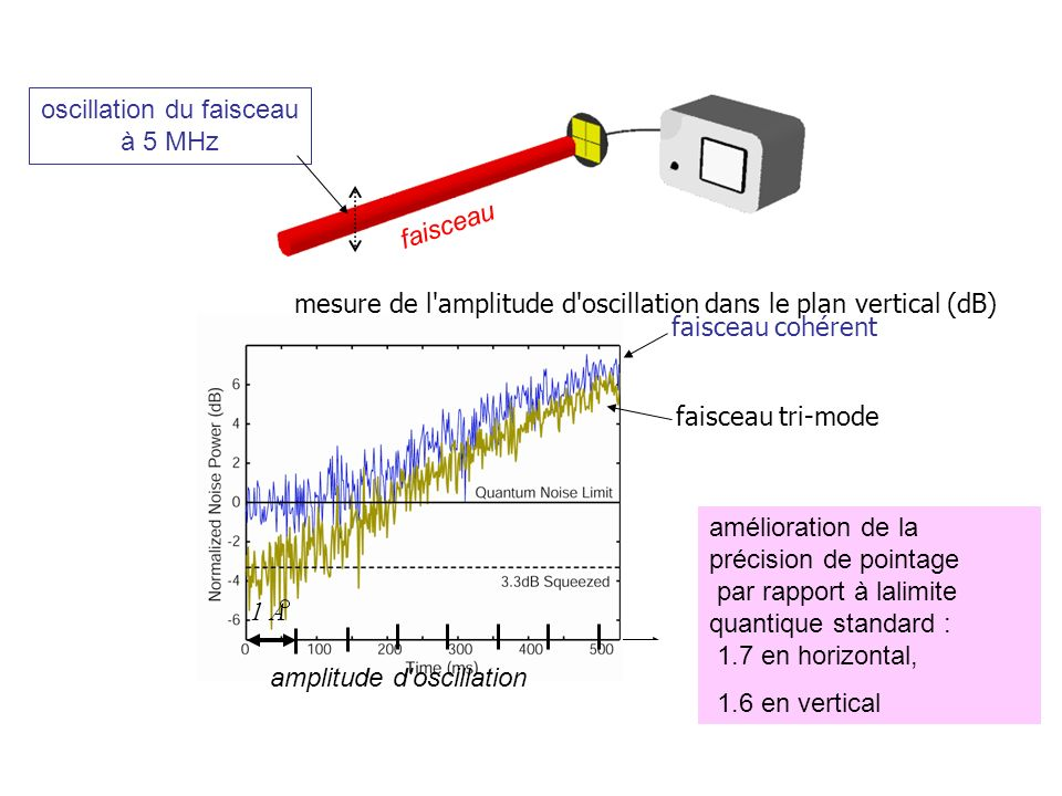 oscillation du faisceau