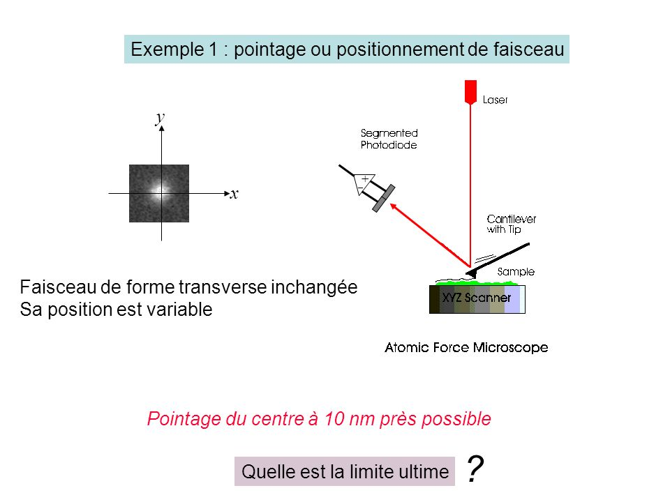 Exemple 1 : pointage ou positionnement de faisceau y x