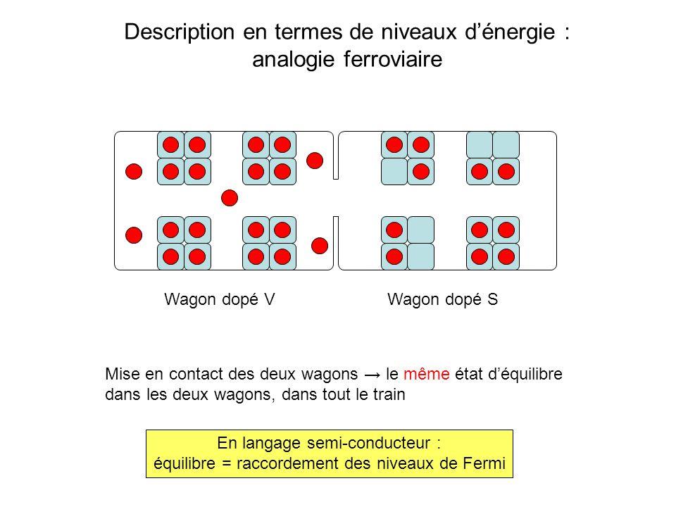 Description en termes de niveaux d'énergie : analogie ferroviaire