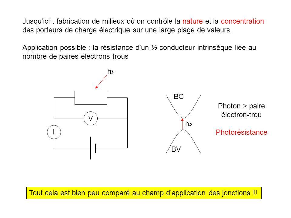 Photon > paire électron-trou