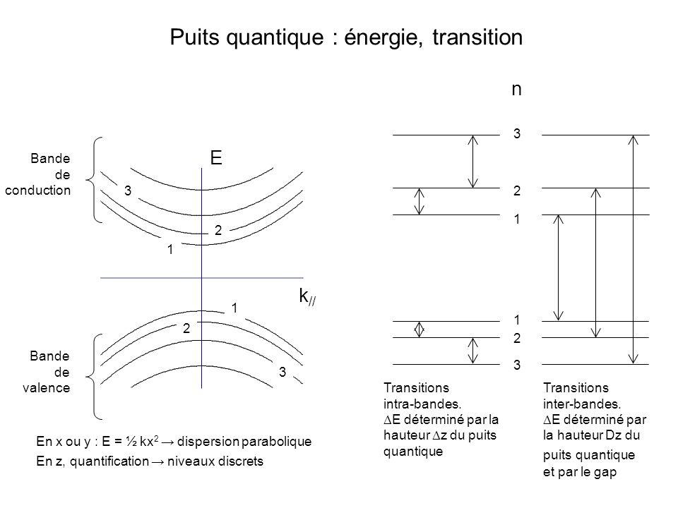 Puits quantique : énergie, transition