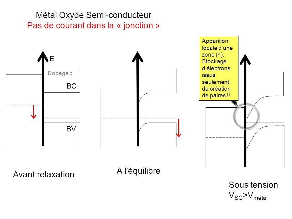 Métal Oxyde Semi-conducteur Pas de courant dans la « jonction »