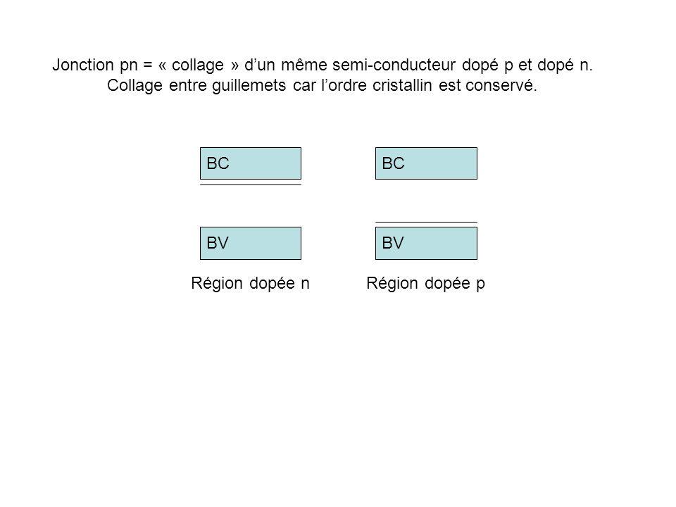 Jonction pn = « collage » d'un même semi-conducteur dopé p et dopé n.