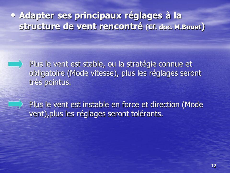 Adapter ses principaux réglages à la structure de vent rencontré (Cf