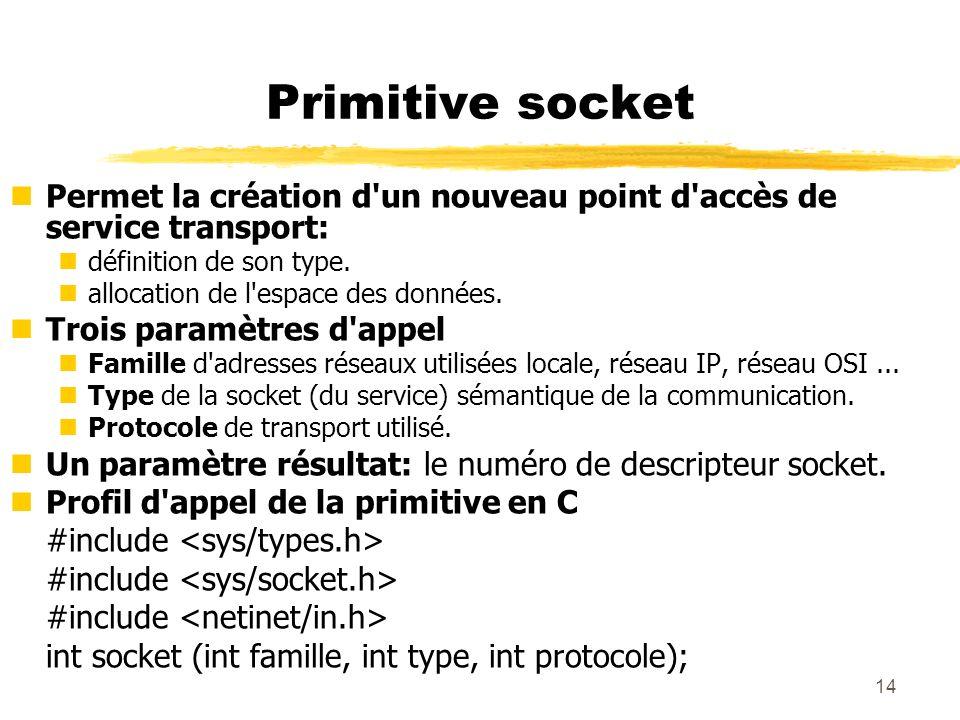 Primitive socket Permet la création d un nouveau point d accès de service transport: définition de son type.