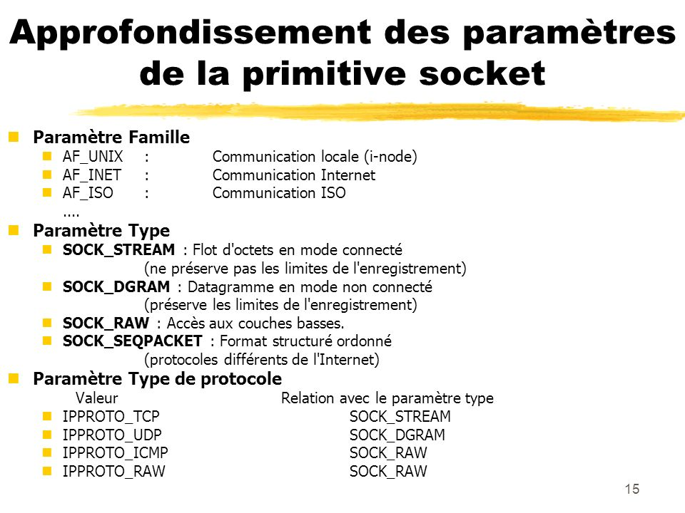 Approfondissement des paramètres de la primitive socket