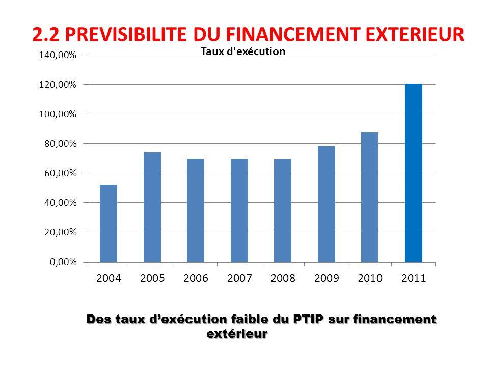 2.2 PREVISIBILITE DU FINANCEMENT EXTERIEUR