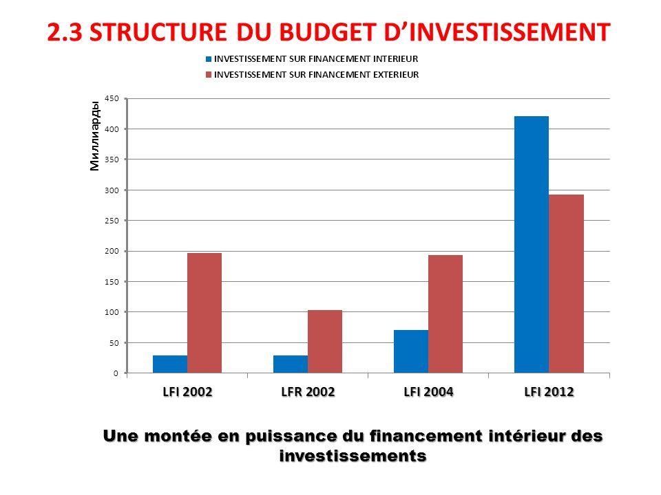 2.3 STRUCTURE DU BUDGET D'INVESTISSEMENT