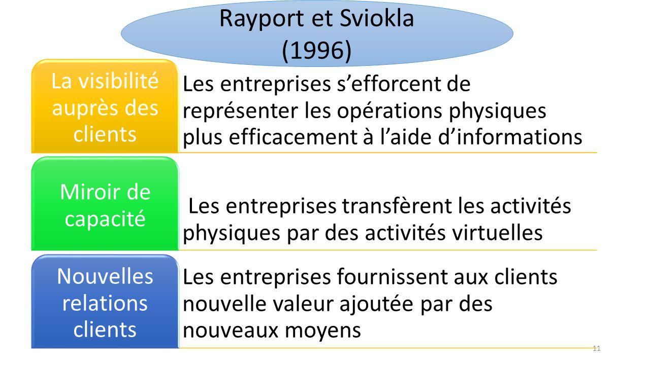 Rayport et Sviokla (1996) La visibilité auprès des clients