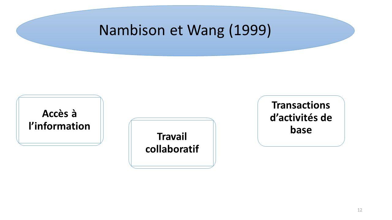 Transactions d'activités de base