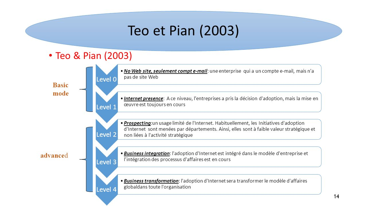 Teo et Pian (2003) Teo & Pian (2003) Basic mode advanced