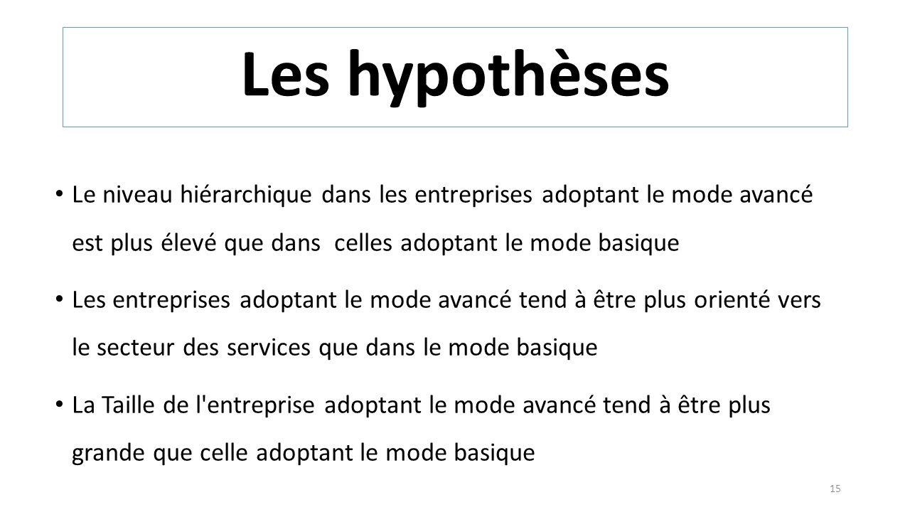 Les hypothèses Le niveau hiérarchique dans les entreprises adoptant le mode avancé est plus élevé que dans celles adoptant le mode basique.