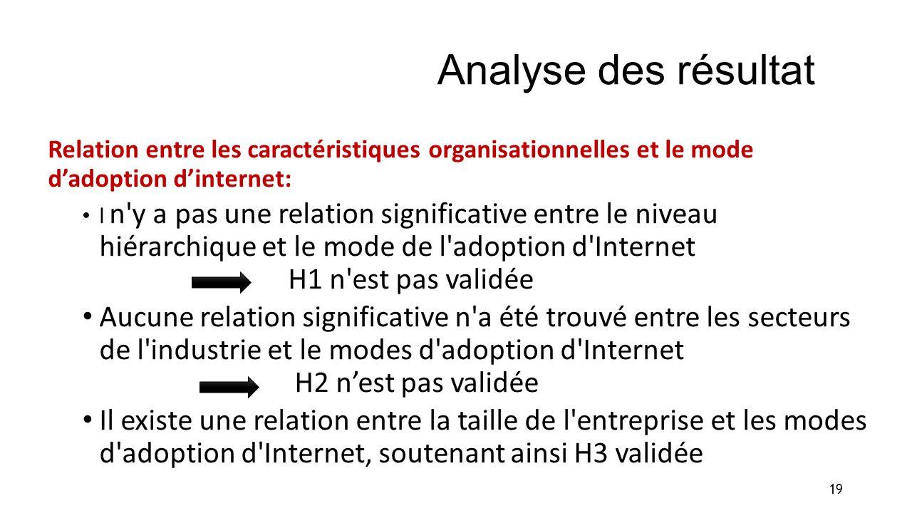 Analyse des résultat Relation entre les caractéristiques organisationnelles et le mode d'adoption d'internet: