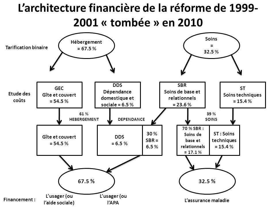 L'architecture financière de la réforme de 1999-2001 « tombée » en 2010