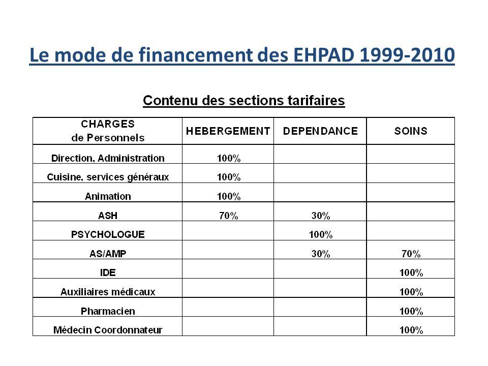 Le mode de financement des EHPAD 1999-2010