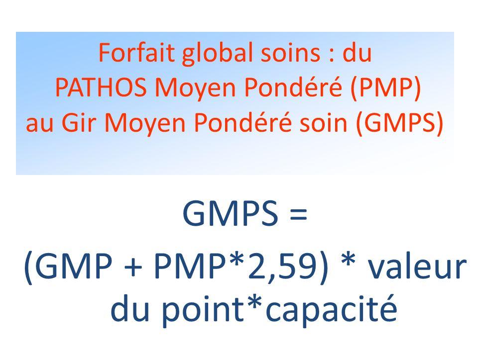 (GMP + PMP*2,59) * valeur du point*capacité