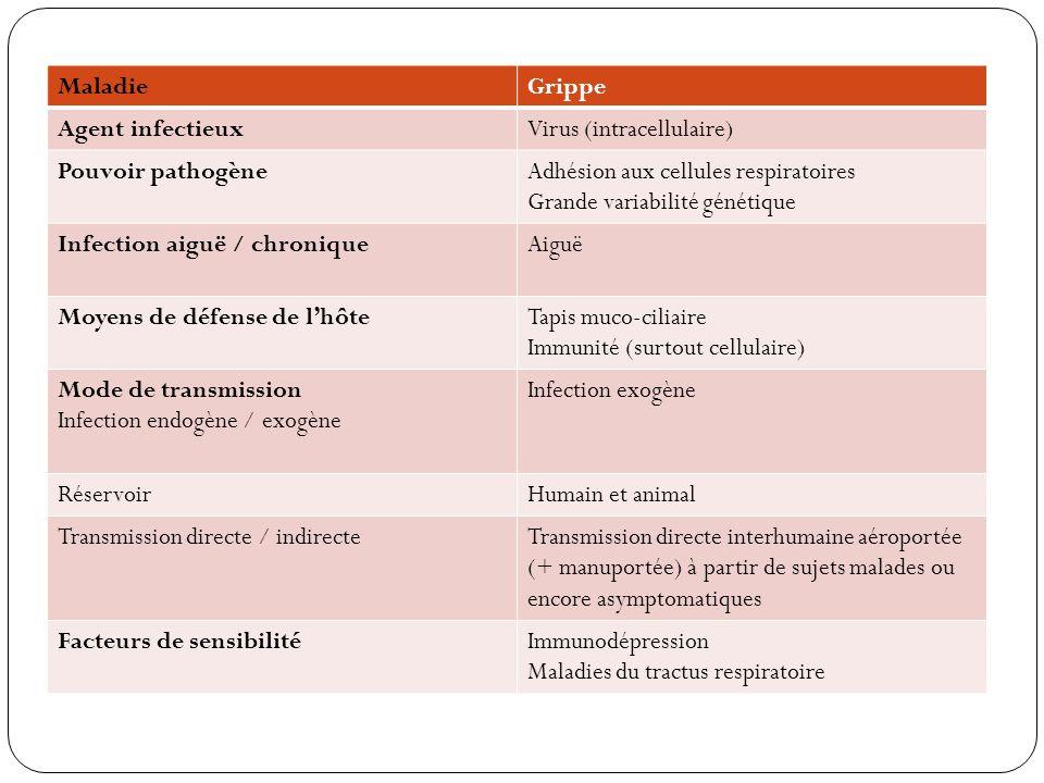 Maladie Grippe. Agent infectieux. Virus (intracellulaire) Pouvoir pathogène. Adhésion aux cellules respiratoires.