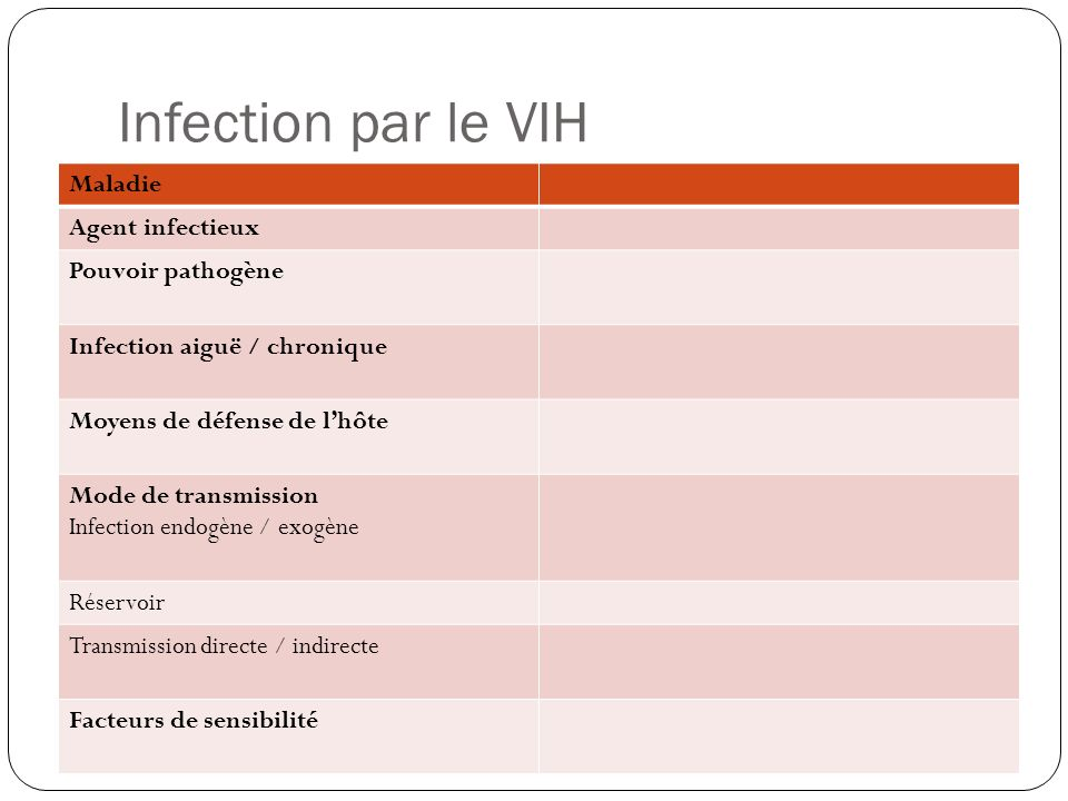 Infection par le VIH Maladie Agent infectieux Pouvoir pathogène