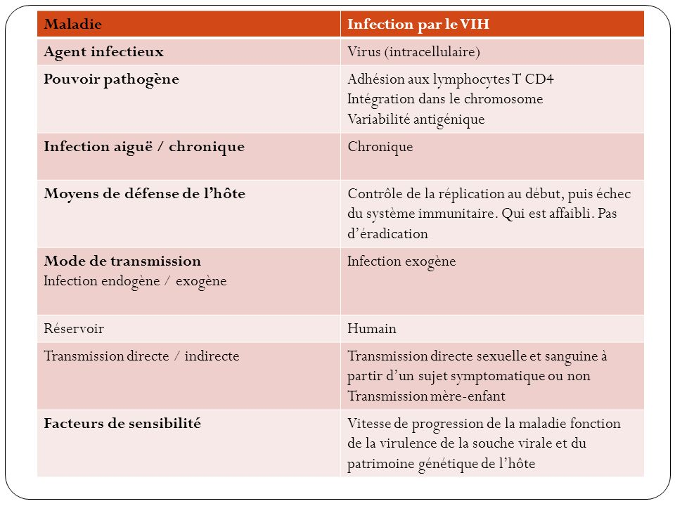 Maladie Infection par le VIH. Agent infectieux. Virus (intracellulaire) Pouvoir pathogène. Adhésion aux lymphocytes T CD4.