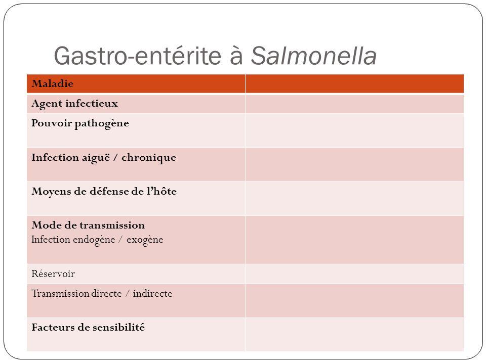 Gastro-entérite à Salmonella