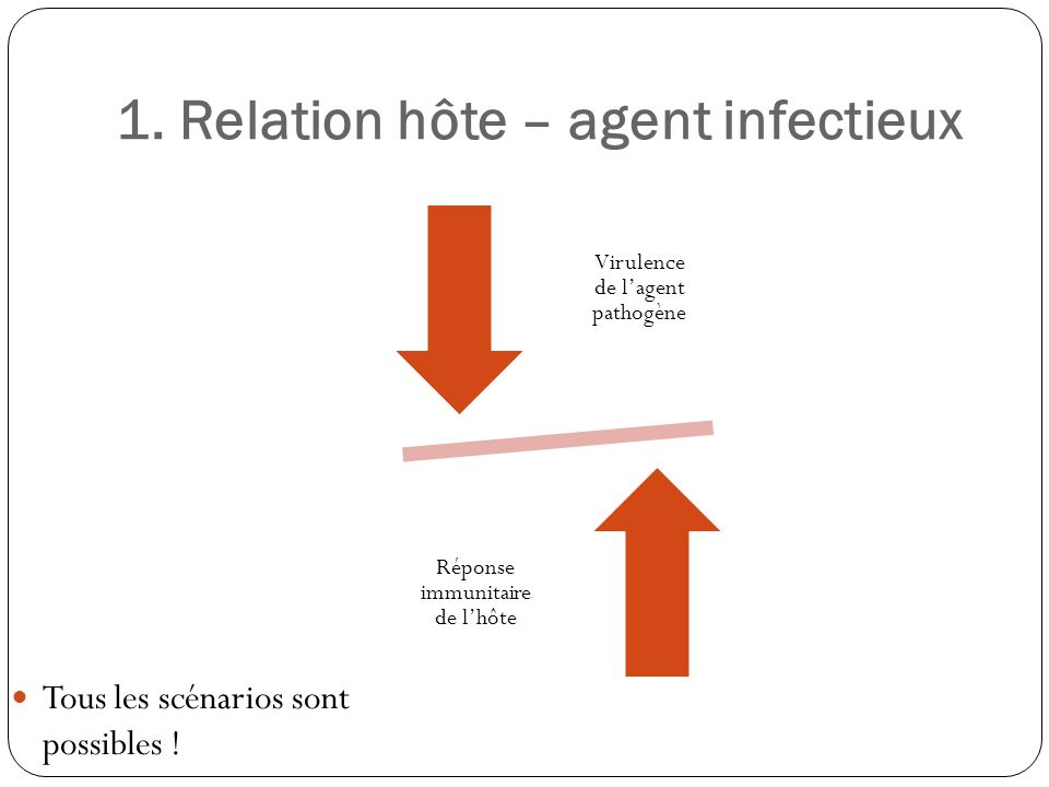 1. Relation hôte – agent infectieux