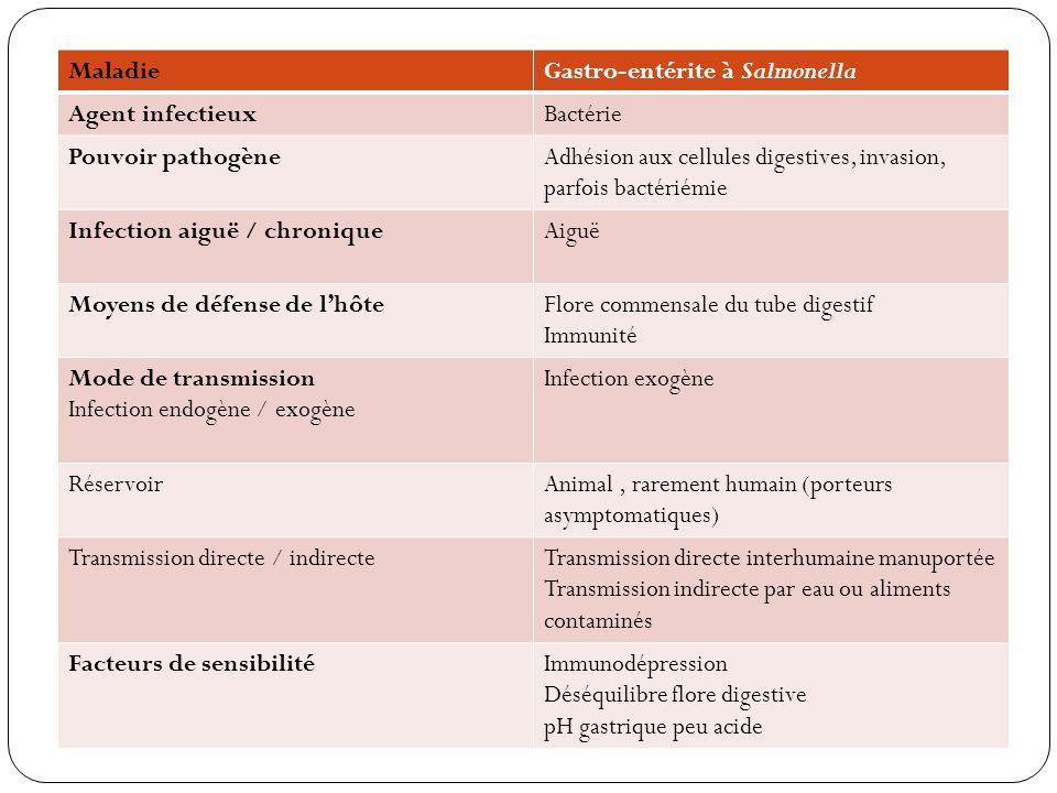 Maladie Gastro-entérite à Salmonella. Agent infectieux. Bactérie. Pouvoir pathogène.
