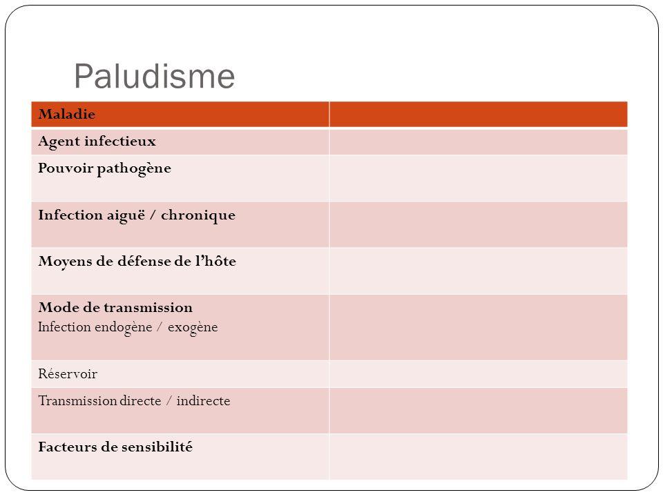 Paludisme Maladie Agent infectieux Pouvoir pathogène